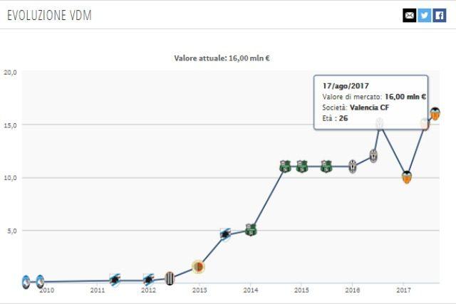 Evoluzione valore di mercato Zaza da Transfermakt