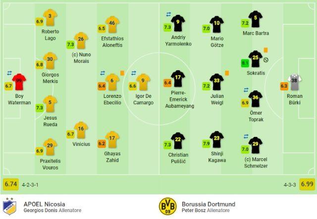 Il match fra Apoel Nicosia e Borussia Dortmund (SofaScore)