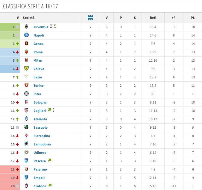 Serie A, classifiche a confronto: che balzo di Inter e Napoli