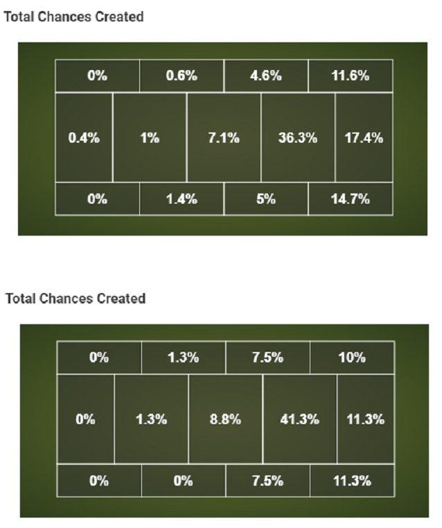 Dove la Roma crea occasioni: in alto i numeri della stagione 2016–17 con Spalletti, in basso la sintesi del gioco di Di Francesco