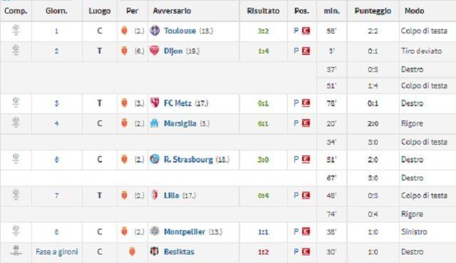 Tutti i gol realizzati da Radamel Falcao nella stagione 2017/2018 (fonte Transfermarkt.com)