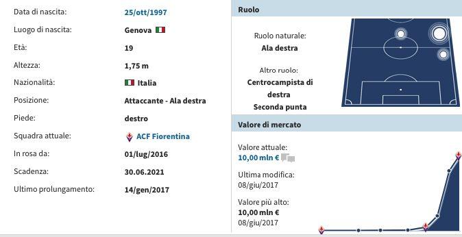 La scheda di Federico Chiesa. (transfermarkt.it)