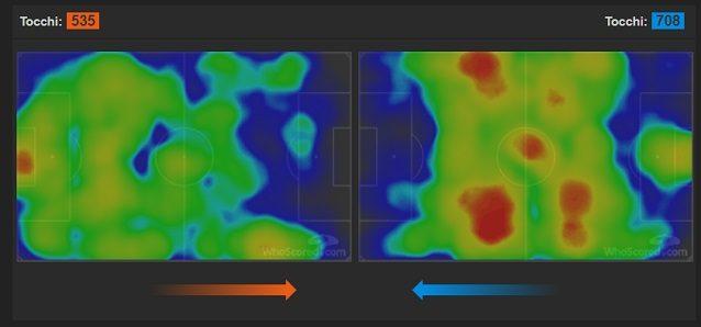 La heatmap del match. La Roma, a destra, svuota il centro e domina le fasce. Il Chelsea spinge più contro Kolarov. Decisivi Fabregas e Hazard che galleggiano dietro Gonalons