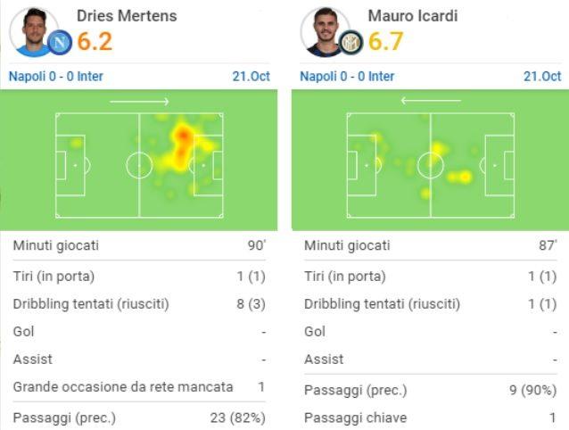 I numeri di Mertens e Icardi in Napoli–Inter (SofaScore)