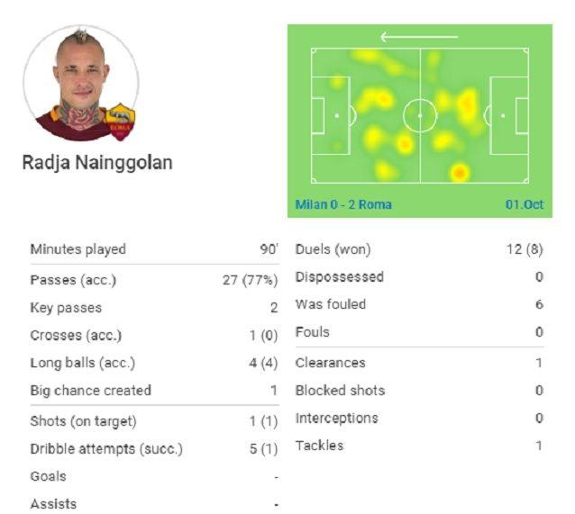 Movimenti e statistiche di Nainggolan contro il Milan