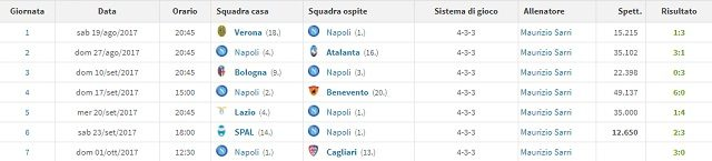 il rendimento in campionato del Napoli (Transfermarkt.it)