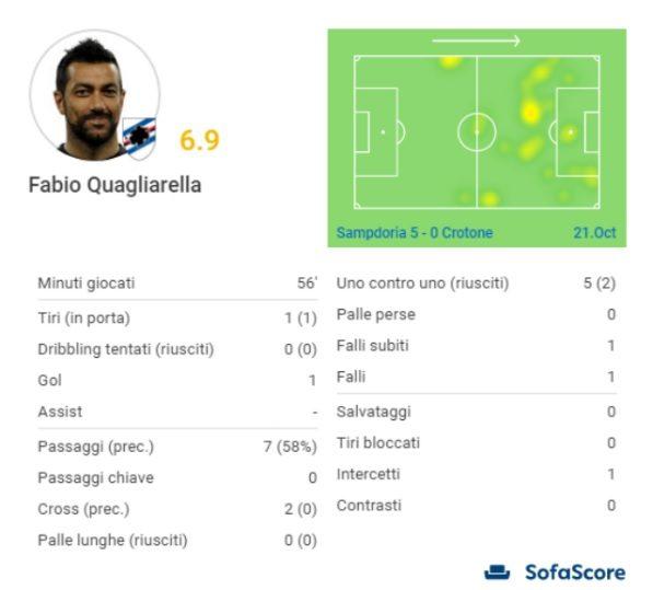 I numeri di Quagliarella in Sampdoria–Crotone (SofaScore)