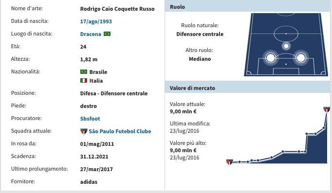 La scheda di Rodrigo Caio. (transfermarkt.it)