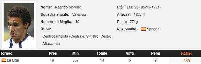 Tutti i duelli aerei di Rodrigo nelle prime 8 giornate di Liga 2017/2018 (fonte WhoScored.com)