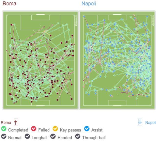 Il possesso palla di Roma e Napoli nel primo tempo: si nota l'efficacia della catena azzurra di sinistra