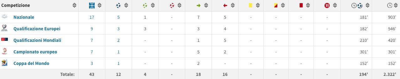 lo score di Totò in nazionale (Transferamrkt.it)