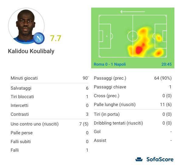 la prestazione, in cifre, di Koulibaly (Sofascore.com)