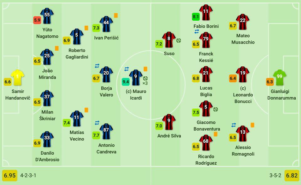 le formazioni di Inter e Milan (Sofascore.com)