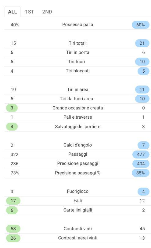 le statistiche di Inter–Milan (Sofascore.com)