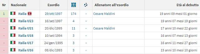 La carriera di Buffon con tutte le Nazionali azzurre (fonte Transfermarkt)
