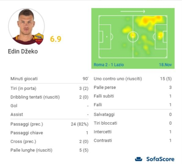 La gara di Dzeko contro la Lazio (SofaScore)