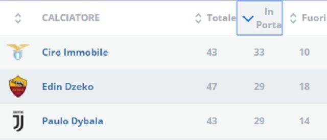 I 3 calciatori che tirano di più in porta in questa prima parte di campionato (fonte Lega Serie A)