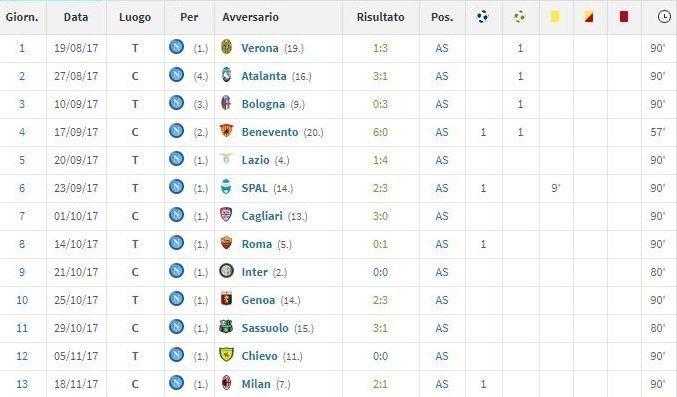 Presenze e minutaggio di Insigne in stagione in Serie A (fonte Transfermarkt)