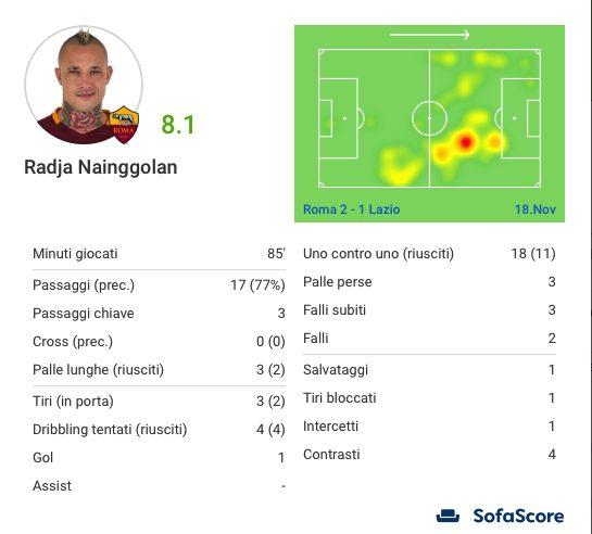 La scheda di Radja Nainggolan nel derby. (sofascore.com)
