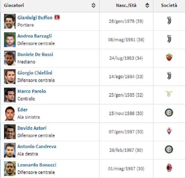 Gli over 30 presenti nella rosa dell'Italia scelta per il playoff con la Svezia (fonte Transfermarkt)