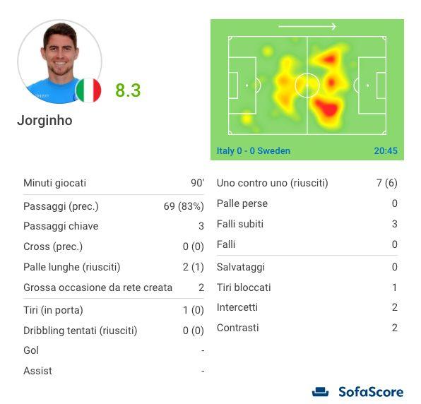 Jorginho, un esordio amarissimo. Le sue statistiche (Sofascore.com)