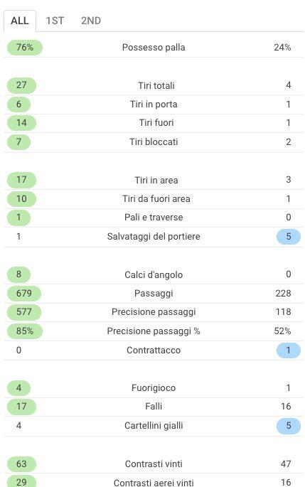 le statistiche di Italia–Svezia (Sofascore.com)