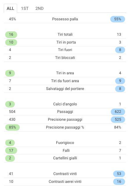 le statistiche del match (Sofascore.com)