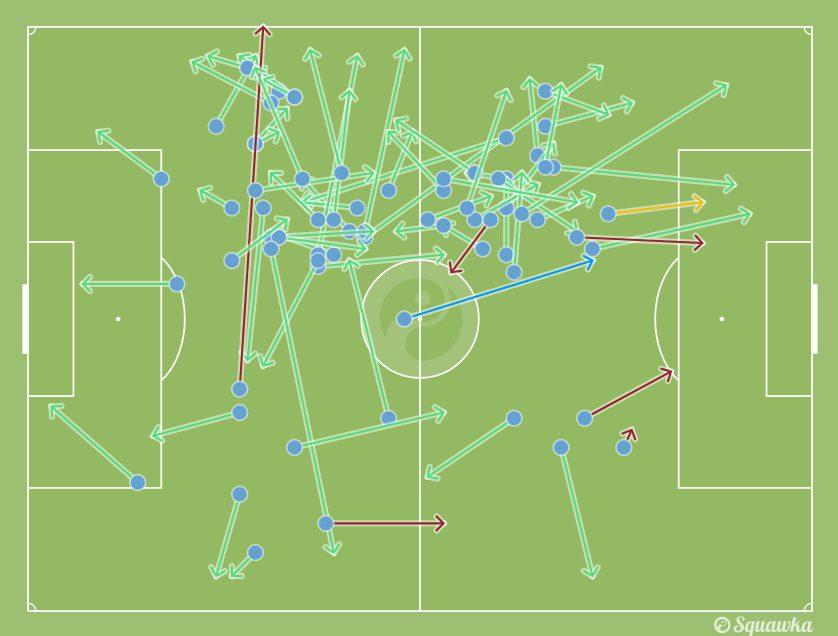 la rete di passaggi di Jorginho (Squawka.com)