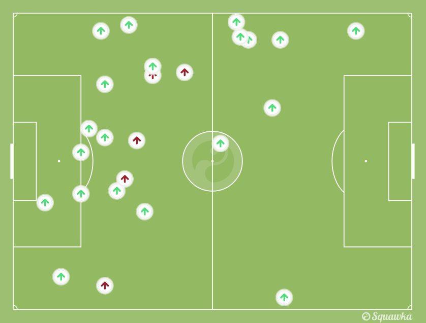 gli interventi difensivi, riusciti in verde a vuoto in rosso, della Juventus in fase passiva (Squawka.com)