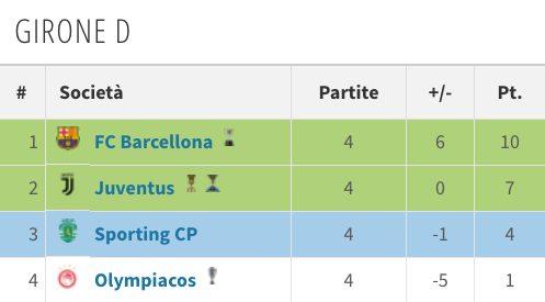la classifica della Juventus alla vigilia del quinto turno (Transfermarkt.it)