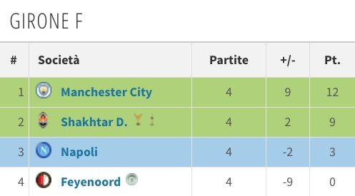 la classifica azzurra al quarto turno di Champions (Transfermarkt.it)