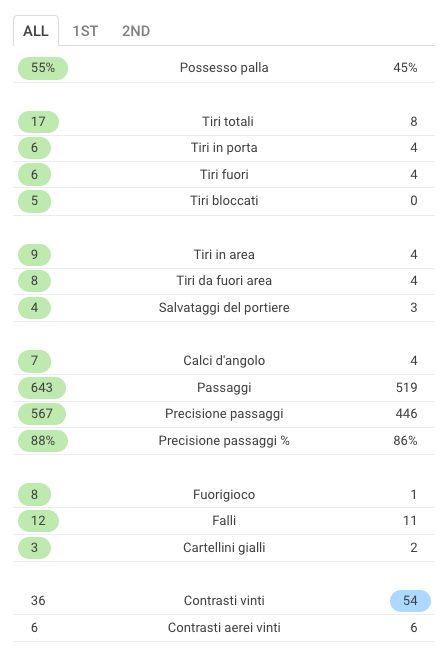 le statistiche di Napoli–Shakhtar (Sofascore.com)