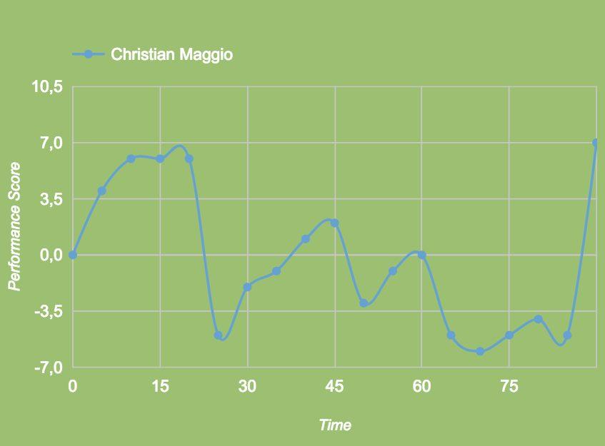 la performance, minuto per minuto, di Maggio (Squawka.com)