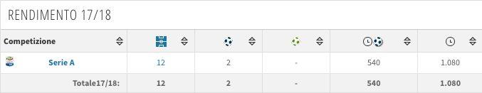 Scheda e rendimento di Milan Skriniar all'Inter (fonte Transfermarkt)