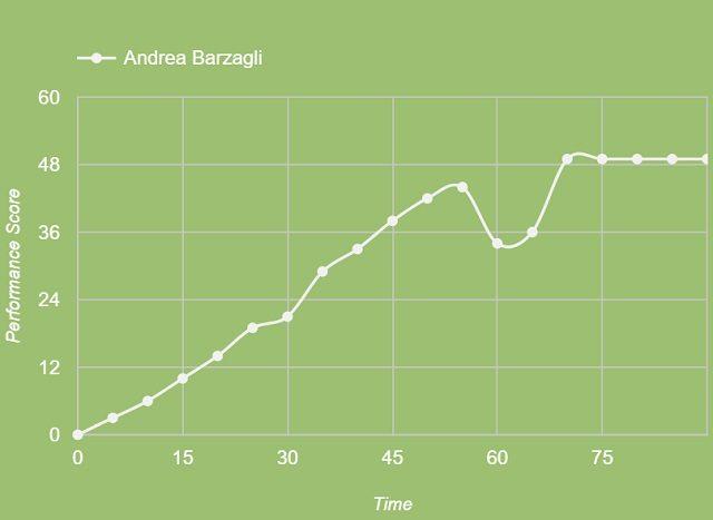 La performance di Andrea Barzagli contro l'Olympiakos minuto per minuto (fonte Squawka)