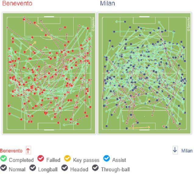 Più arioso il Benevento, più schiacciato al centro il Milan nel primo tempo