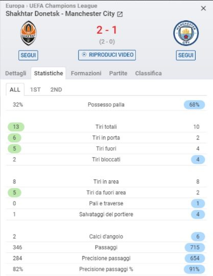 La gara del City in Ucraina (SofaScore)