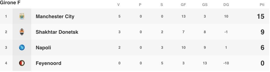 La classifica del Girone F prima dell'ultima giornata della fase a gruppi