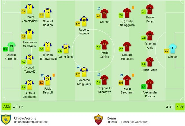 Le valutazioni finali di Chievo – Roma (fonte SofaScore)