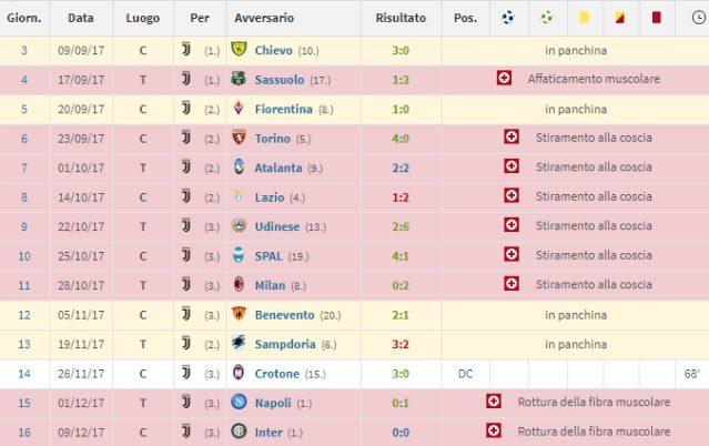 Per Howedes solo un'apparizione con la Juventus in Serie A (Transfermarkt)