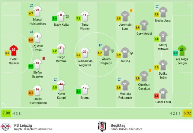 Lo schieramento iniziale fra Lipsia e Besiktas (SofaScore)