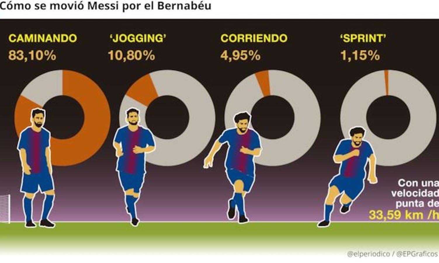 Il Barcellona zittisce il Bernabeu: Real ko per 3-0 ea -14