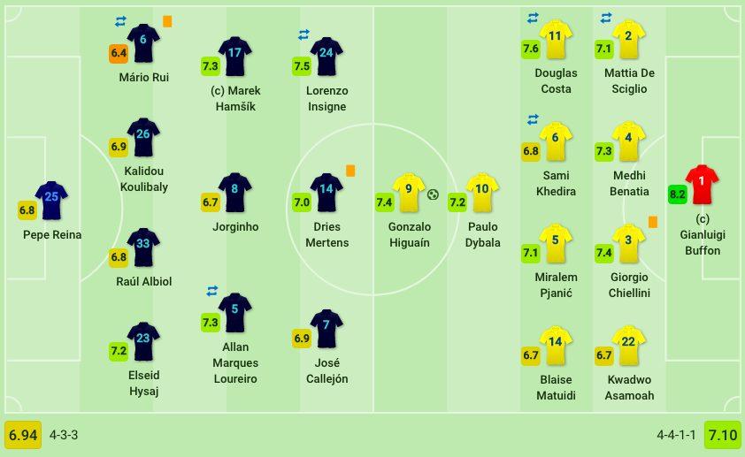 formazioni e voti di Napoli–Juventus (Sofascore.com)