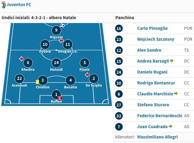 il modulo della Juventus visto al San Paolo contro il Napoli (Transfermarkt.it)