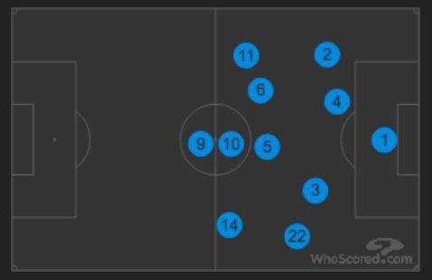 il vestito di gioco della Juventus contro il Napoli, difesa a 4 e pressione alta (Whoscored.com)