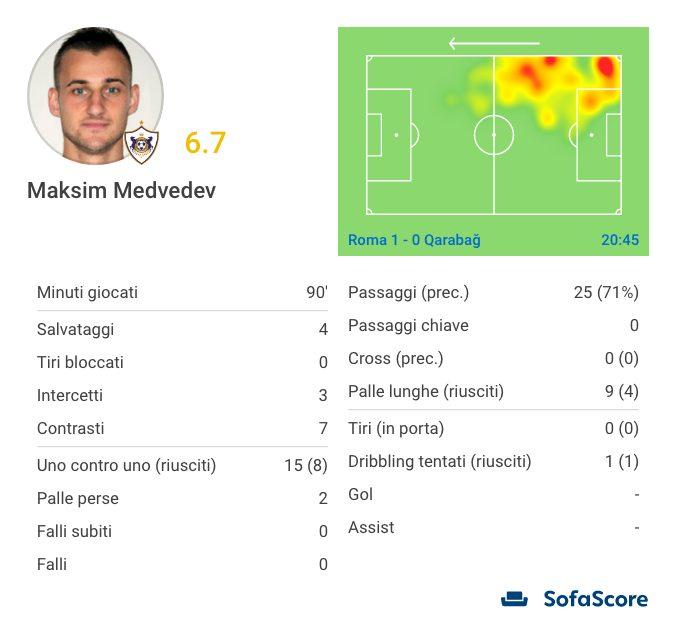 la prestazione, mediocre, di Medvedev (Sofascore.com)