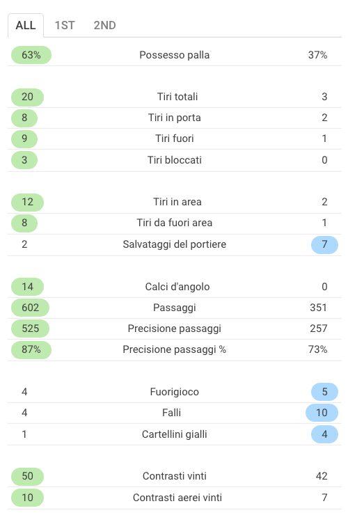 le statistiche del match fra Roma e Qarabag (Sofascore.com)
