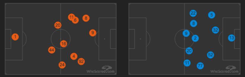 le posizioni medie, in partita, di Roma e Qarabag (Whoscored.com)