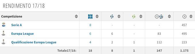Il rendimento di André Silva (fonte Transfermarkt)