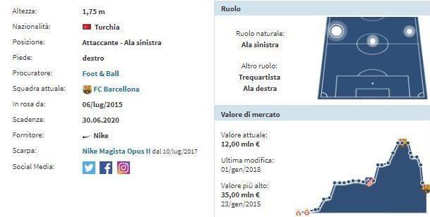Milan, le ultime news di mercato dalla Spagna: offerto Arda Turan
